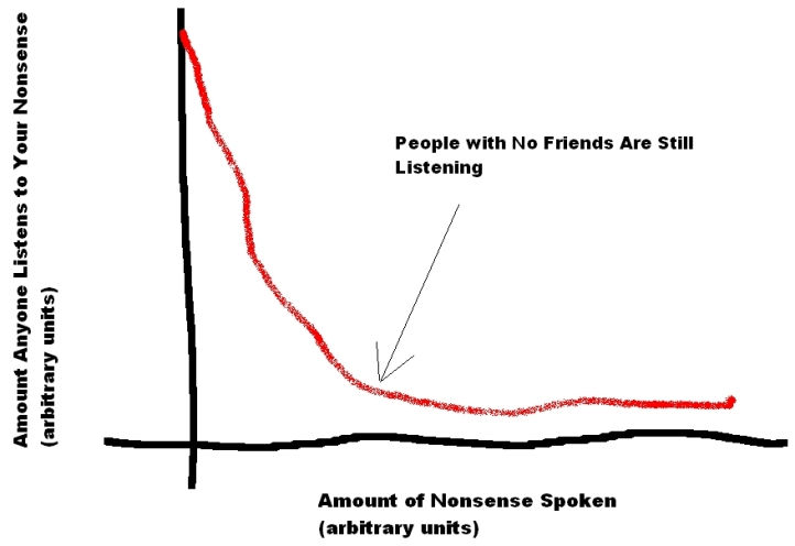 Nonsense spoken graph